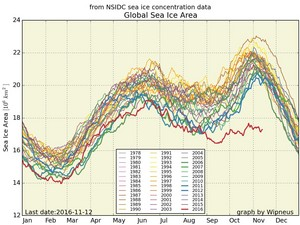 Total sea ice this year... something is very very wrong