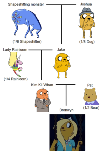 Adventure Time With Finn and Jake wallpaper titled Bronwyn's family tree