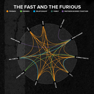 1 fast furious