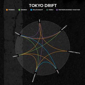 3 tokyo drift