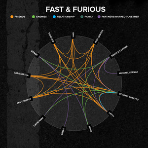 4 fast furious