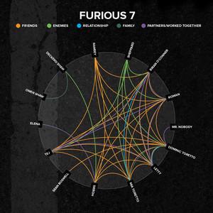 7 fast furious 7
