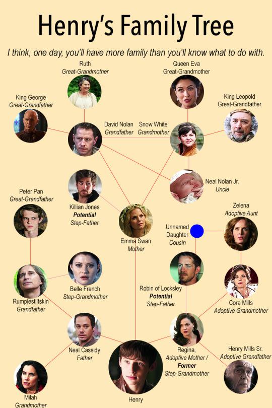 Henry's Family cây