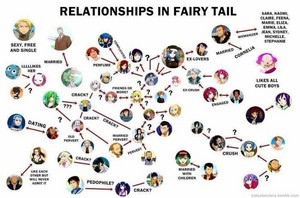 relationships in fairy tail