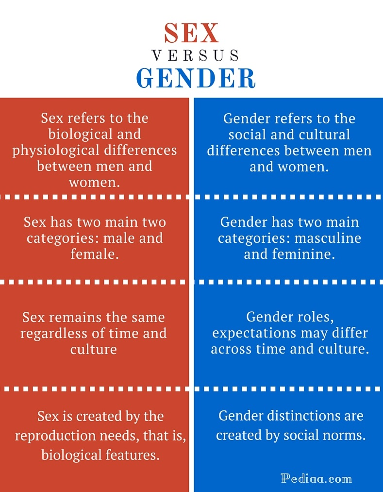 Difference Between Sex and Gender infographic - Debate