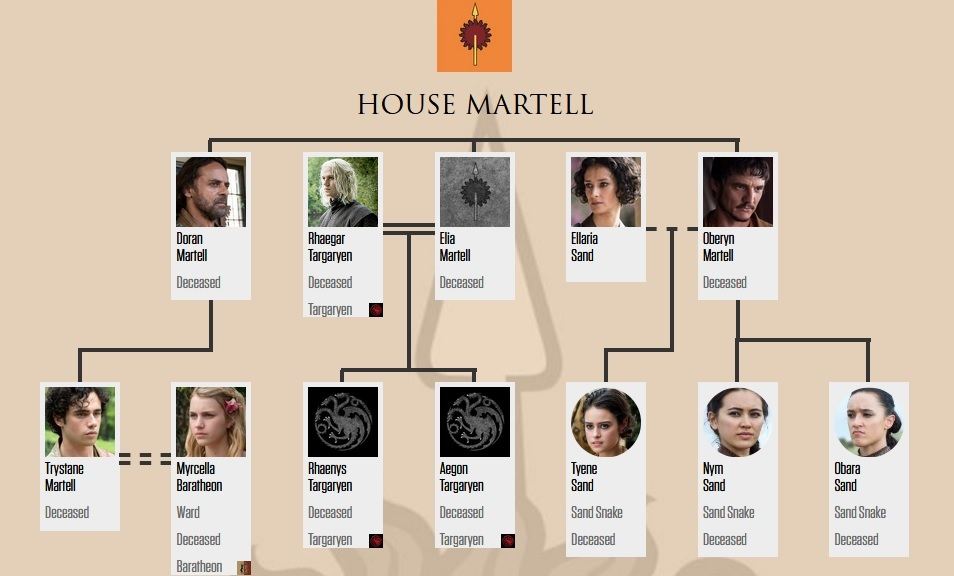 House Martell Family pohon (after 7x07)