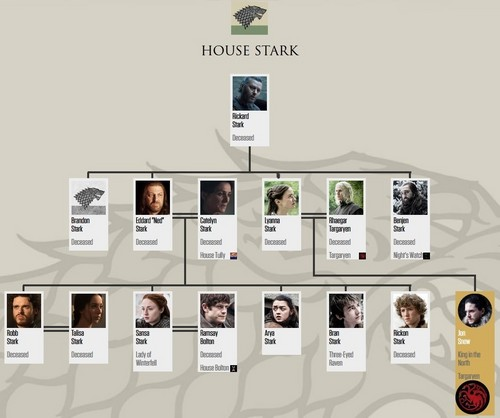 Game of Thrones wallpaper entitled House Stark Family Tree (after 7x07)