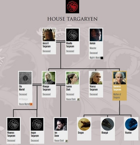 Game of Thrones پیپر وال entitled House Targaryen Family درخت (after 7x07)