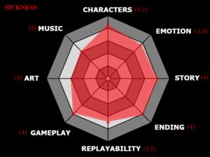 Visual Novel Scores