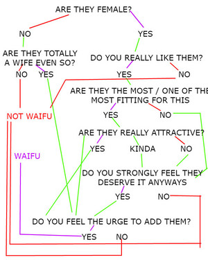 """A Rough """"Are They Waifu"""" Flow Chart For Me"""