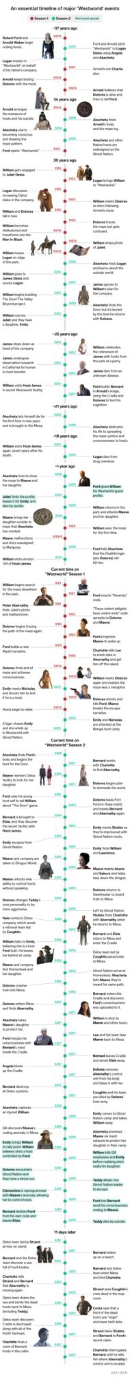 'Westworld' Timeline