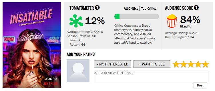 Insatiable on Rotten Tomatoes:  Critics vs. Fans