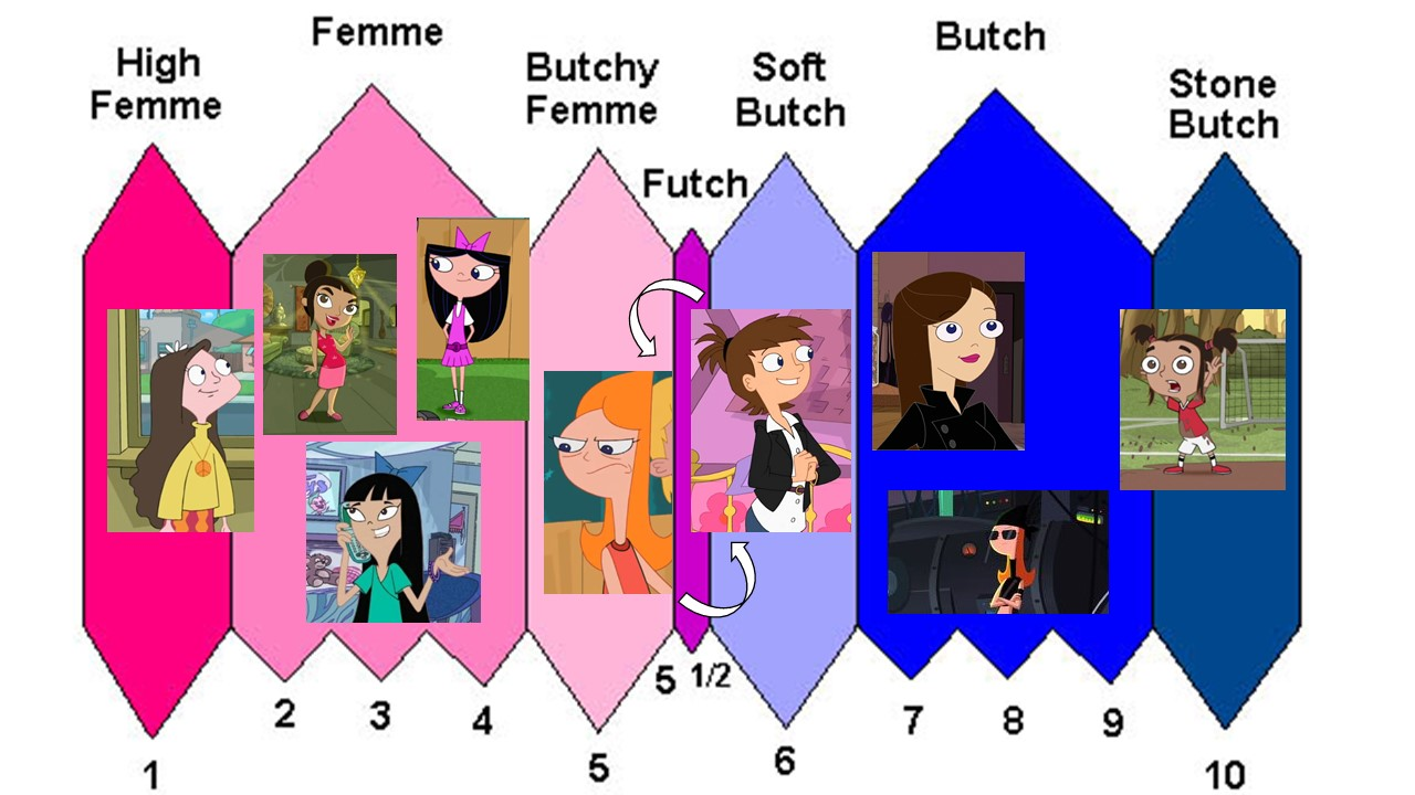 Phineas and Ferb - Girliest to most Tomboyish