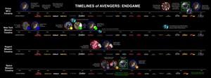 Endgame Timeline