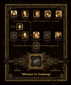 Family Tree Graphic - House Stark - Winter Is Coming - game-of-thrones photo
