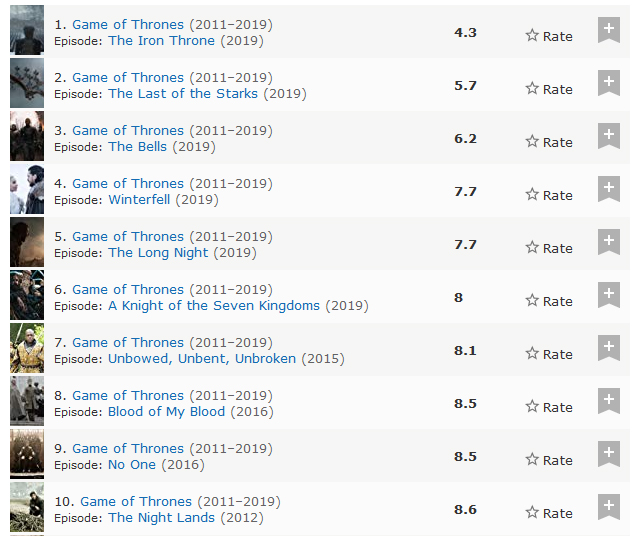 Game of Thrones: 10 Lowest Rated Episodes on IMDb