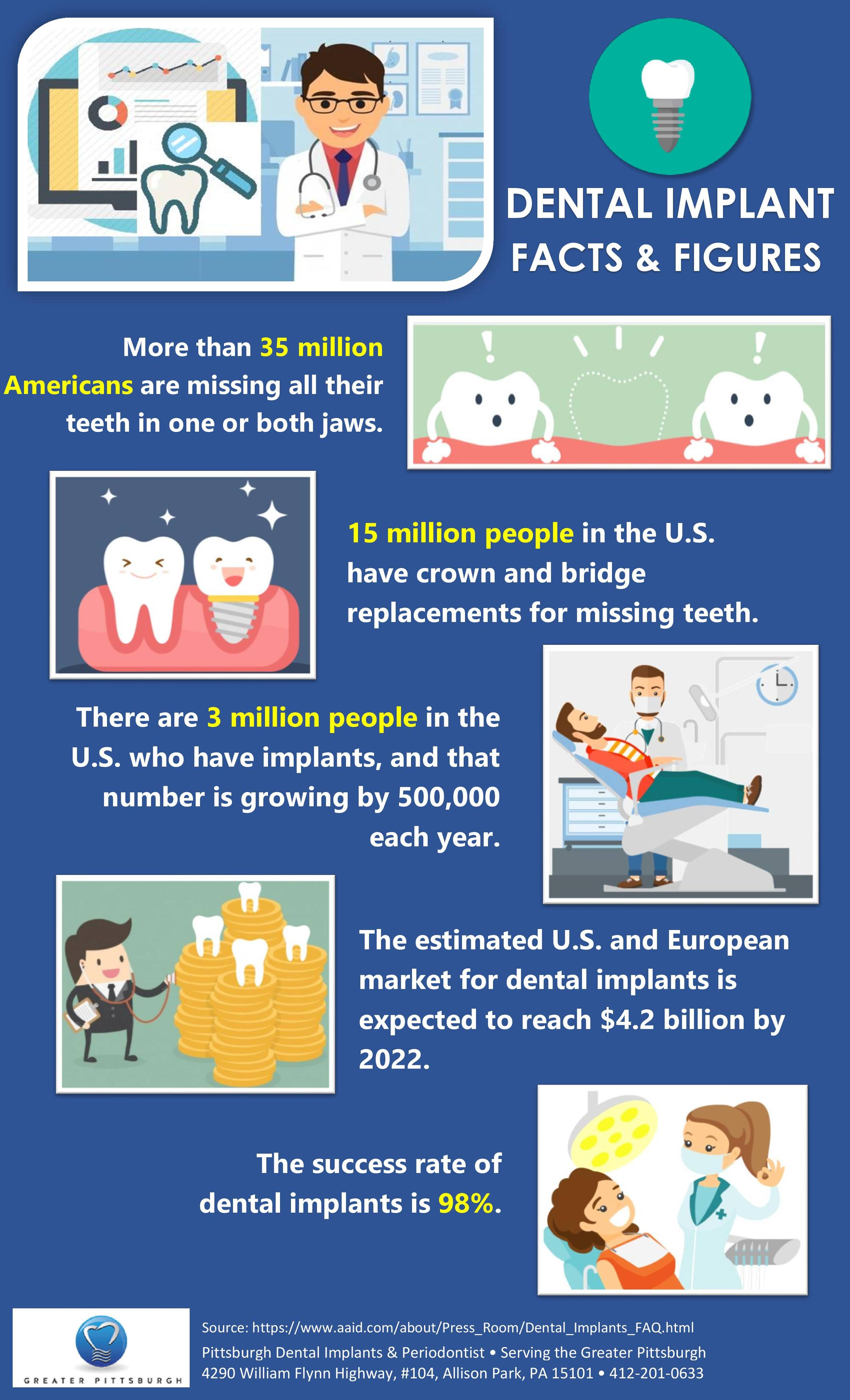 Dental Implants and Periodontics Pittsburgh - Facts and Figures