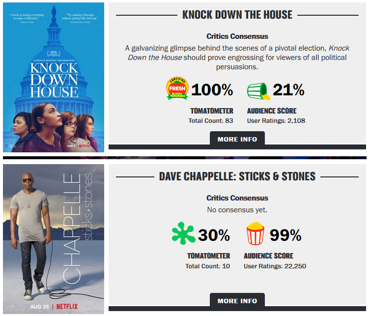 ThErE iS nO MeDiA BiAs:  Knock Down the House vs. Sticks and Stones Ratings on RottenTomatoes