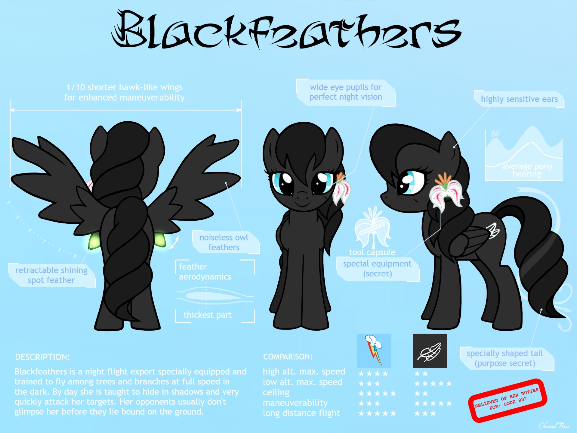 Blackfeathers-Specifications