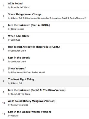 Frozen 2 Soundtrack Listing