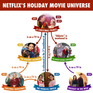 Netflix's Holiday Movie Universe
