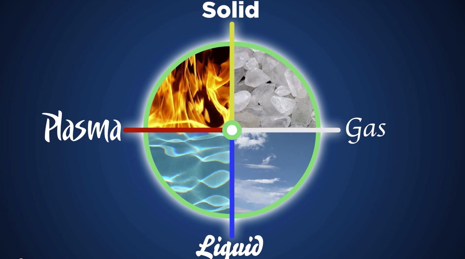 Plasma, solid, gas, liquid (fire, earth, air, water)
