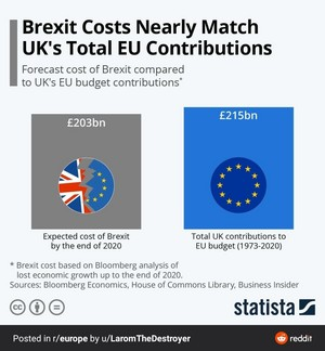 Brexit Costs Nearly Match UK's Total EU Contributions from 1973 - 2020