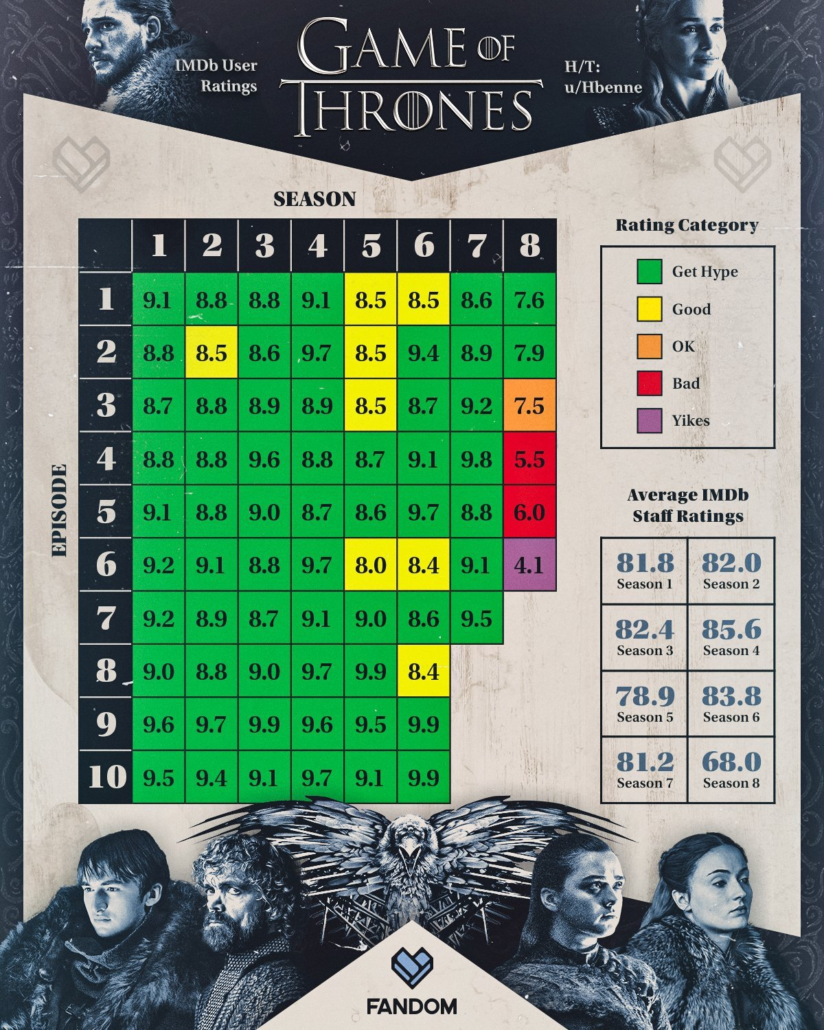 Game of Thrones by the IMDb User Ratings