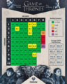 Game of Thrones by the IMDb User Ratings - game-of-thrones photo