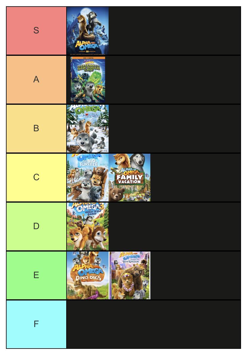 Alpha an Omega tier rank list