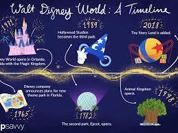 Walt Дисней World: Timeline