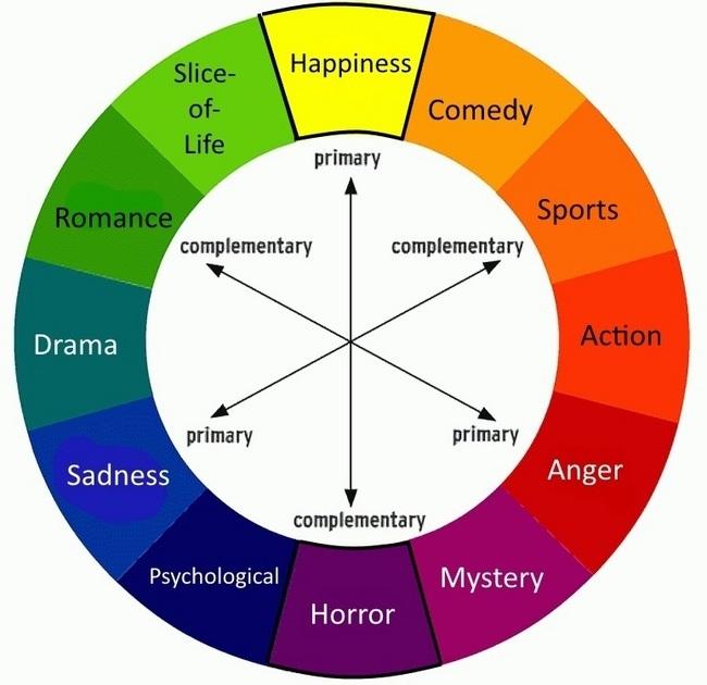 Genre wheel of death and love - Que colores pegan ...