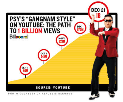 PSY made History with 1 Billion aantal keer bekeken on YouTube!