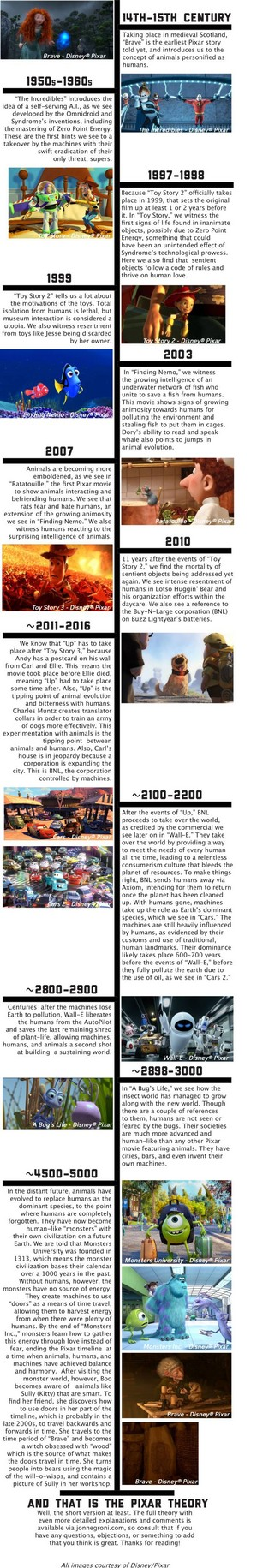 The Pixar Theory Infographic- made par Jon Negroni