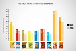 The Actual Number Of Chips vs. Claimed Number.