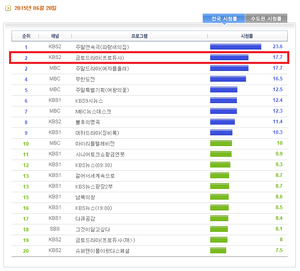 """Producer"" final episode pulled a 17.7 share for all of South Korea!"