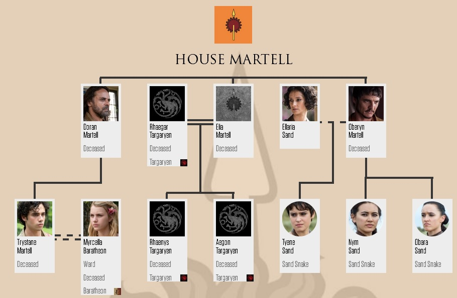 House Martell Family 木, ツリー (after 6x10)
