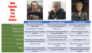 Why Stannis Would Be a Better Leader than Dany o Cersei