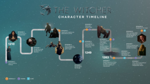 The Witcher - Character Timeline - Season 1
