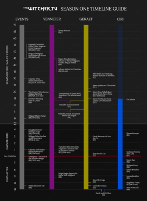 The Witcher - Timeline of Events in Season 1