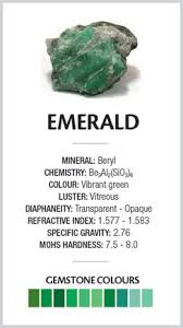 Facts Pertaining To The Emerald