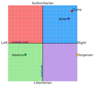 Political Compass: 2020 US Presidential Election Candidates